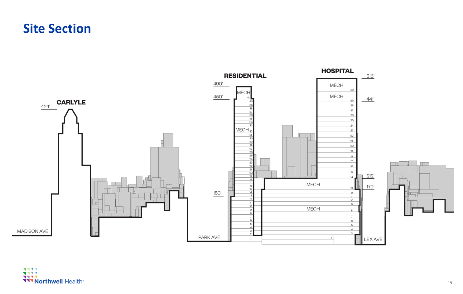 Size of Buildings